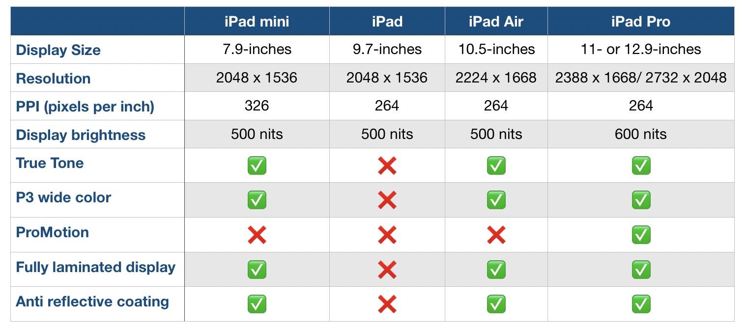iPad Air lineup comparison