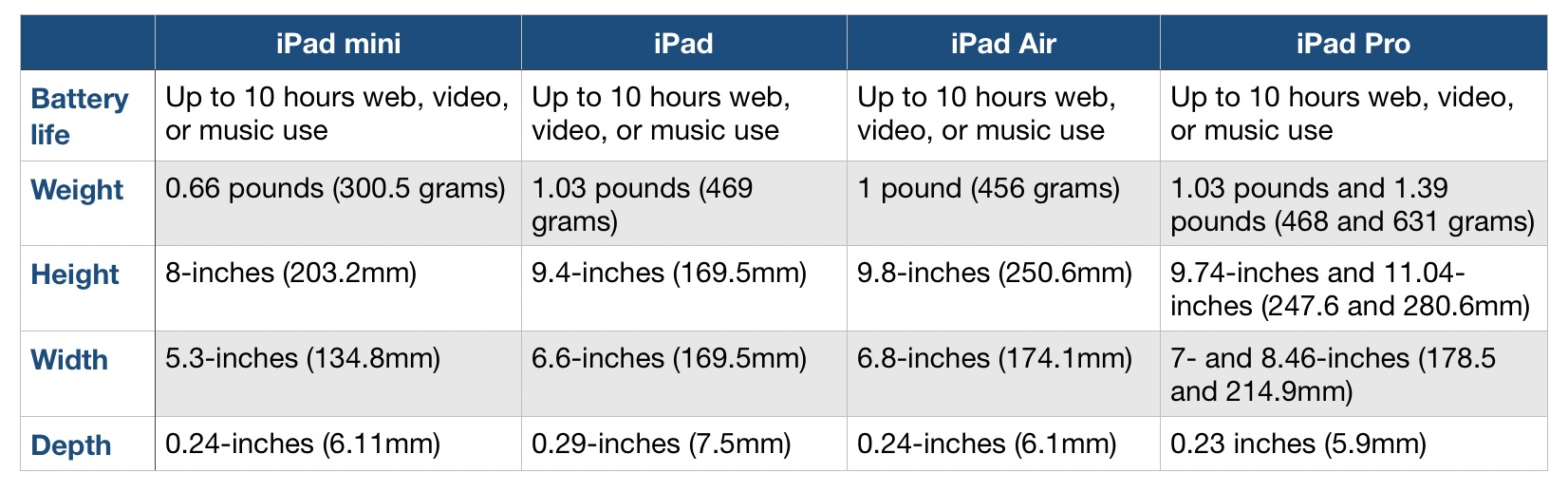 iPad lineup battery comparison