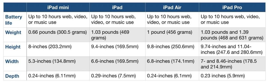 New iPad Air, refreshed iPad Mini or iPad Pro - the best ...