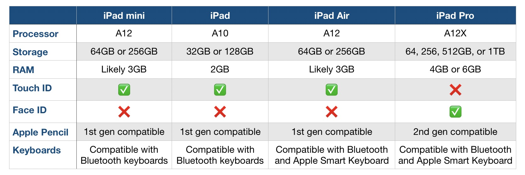 iPad lineup comparion processor, RAM, storage