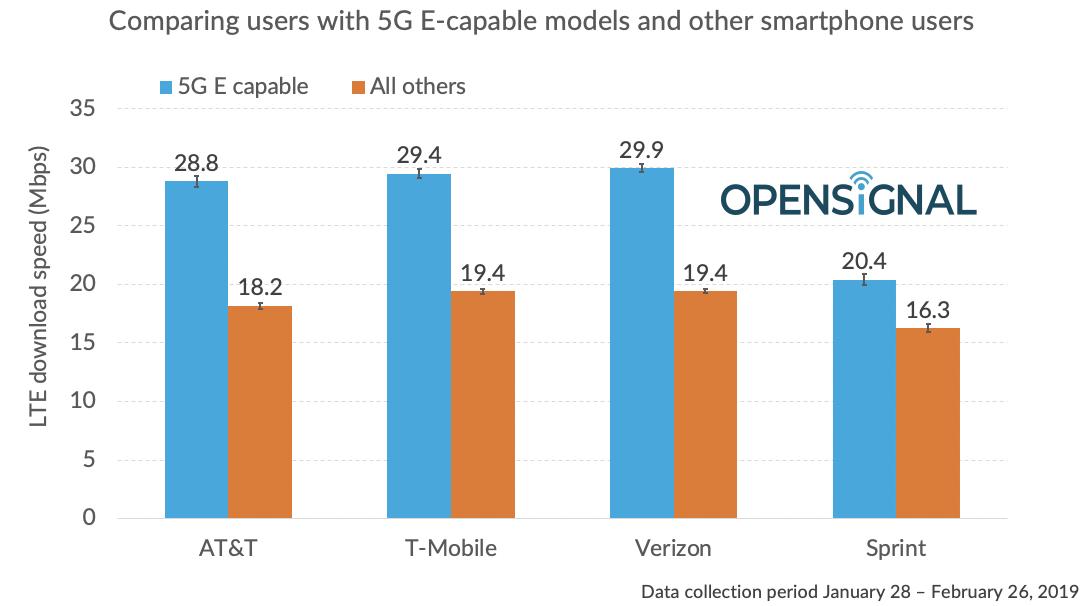 AT&T 5G E speeds