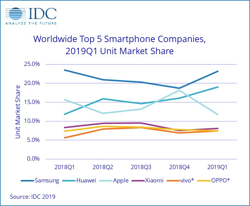 iPhone sales market share
