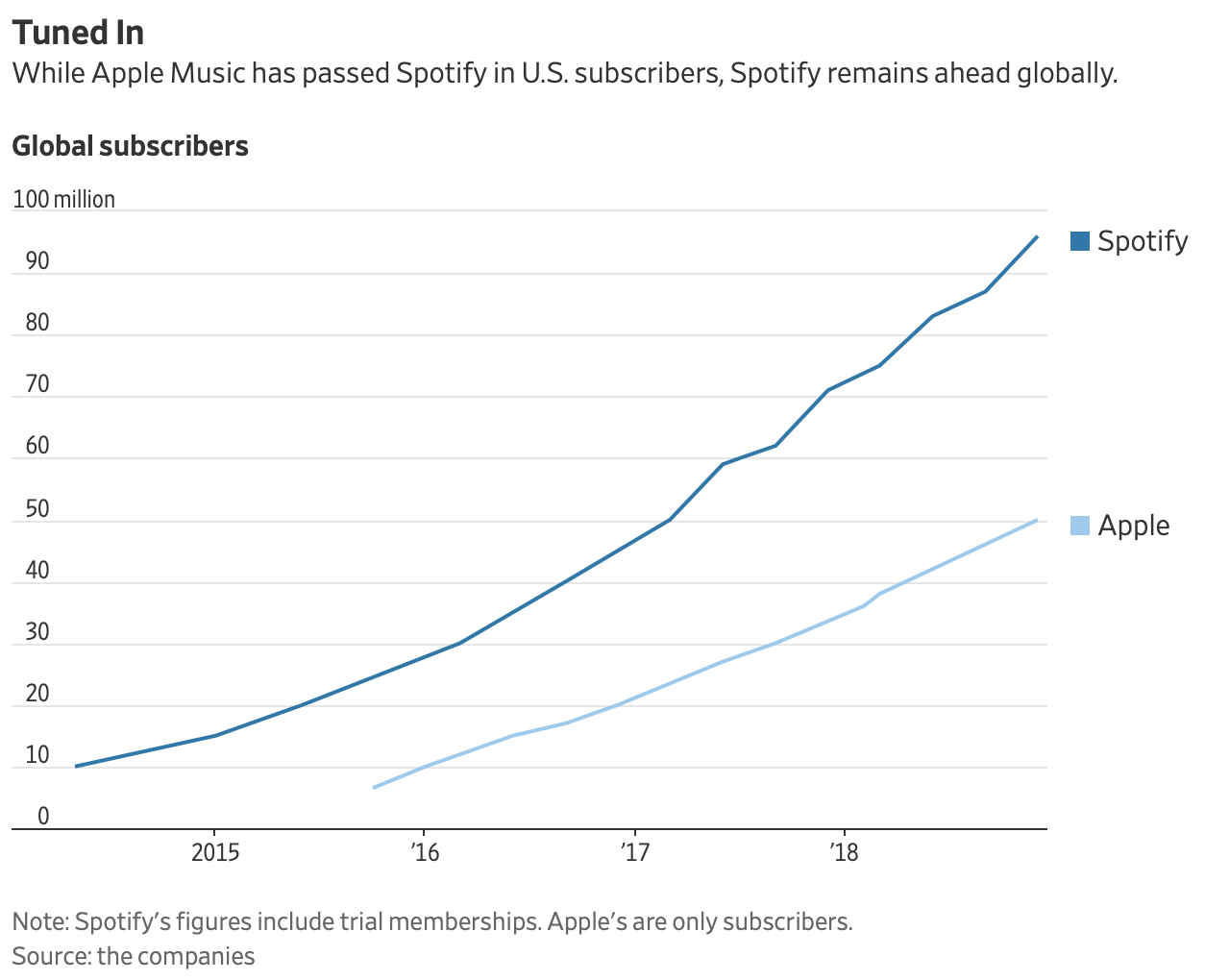Spotify Apple Music subscribers