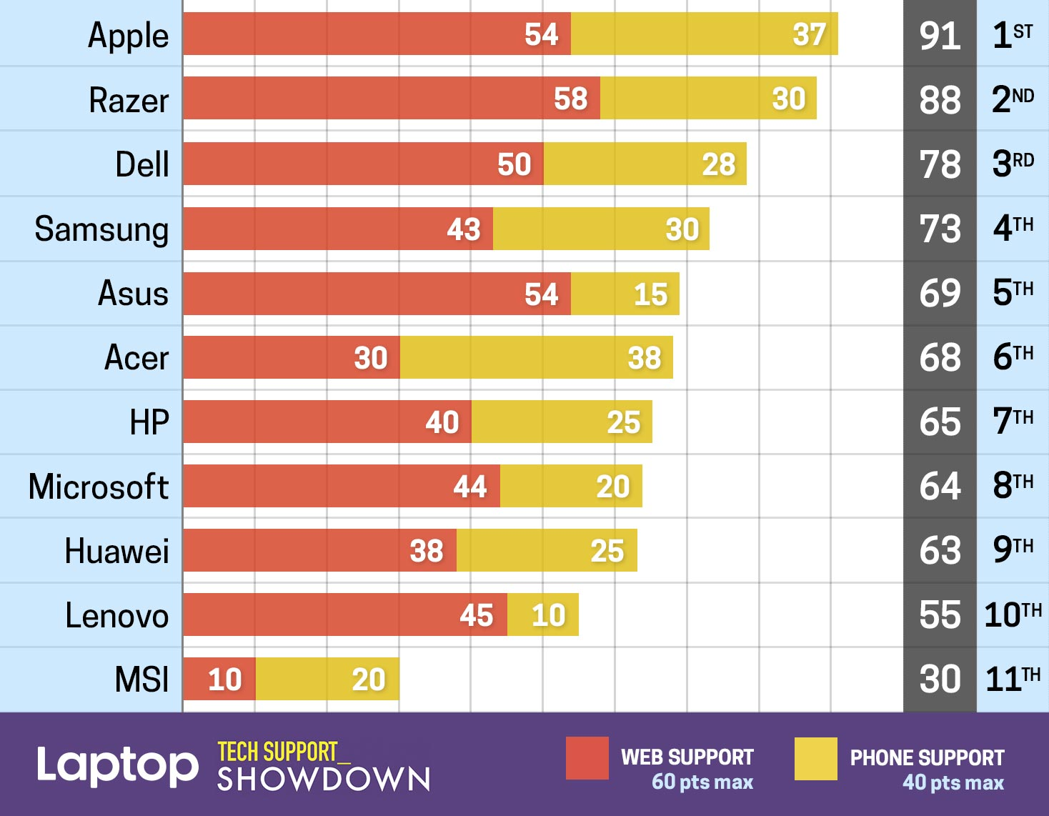 apple customer support ranking
