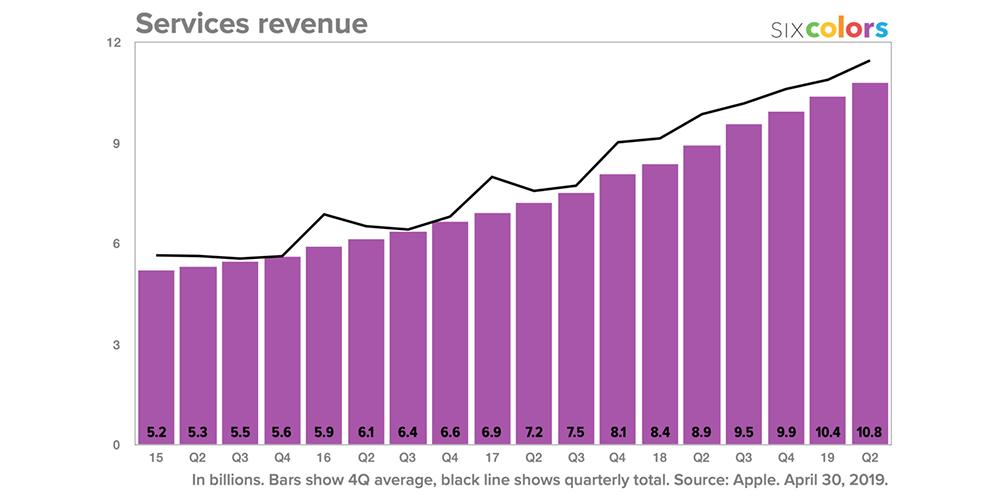 AAPL Services revenue by 4-quarter average
