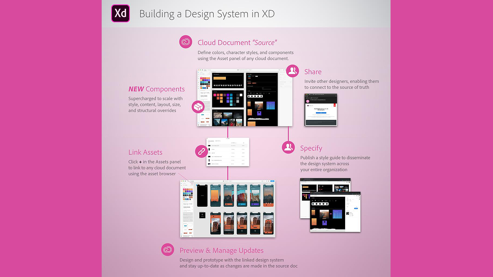 Adobe XD streamlines team collaboration with support for