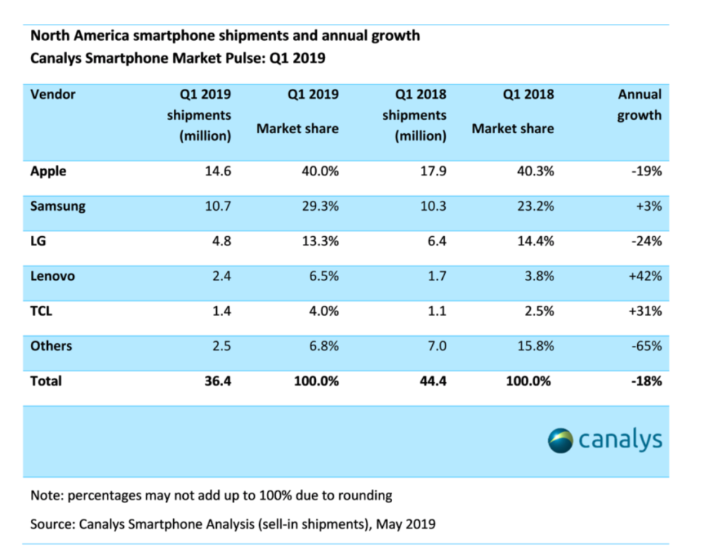 Canalys: Apple shipped 14.6M iPhones in North America during Q1, securing 40% marketshare