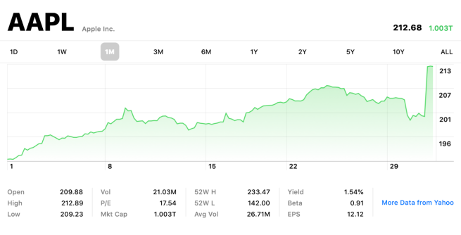 Apple hits $1 trillion market cap once again following better-than-expected earnings results, stock up 6%