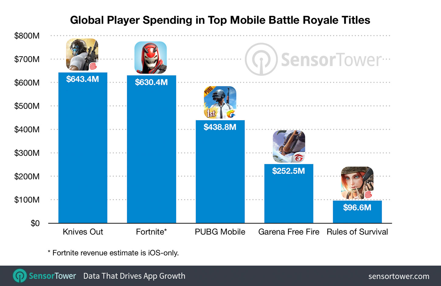 iOS battle royale
