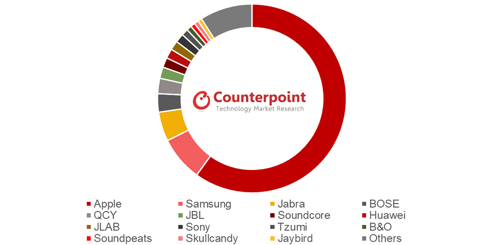 Apple has well over half the brand share