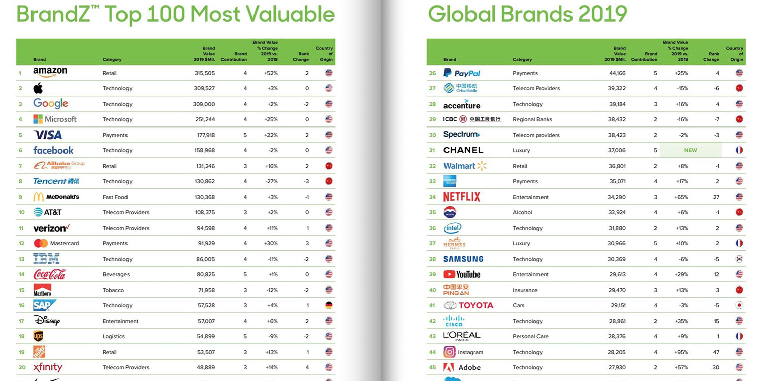 World's most valuable brands: Apple overtakes Google, but now behind Amazon