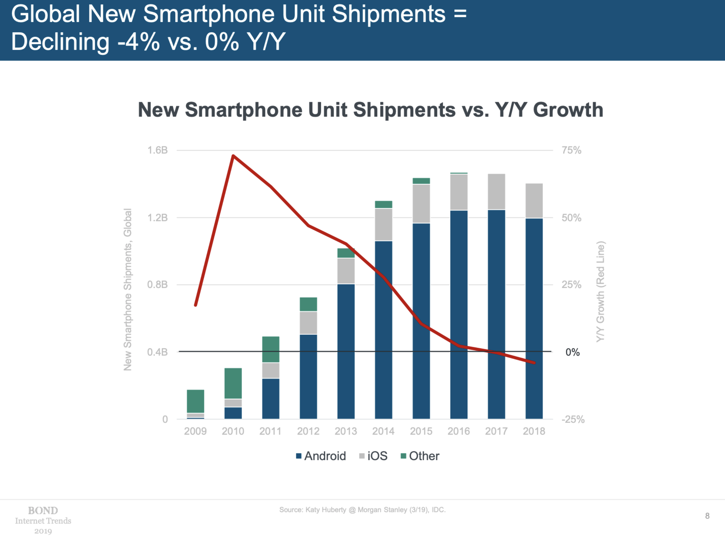 Mary Meeker Internet Trends 2019 smartphone shipments