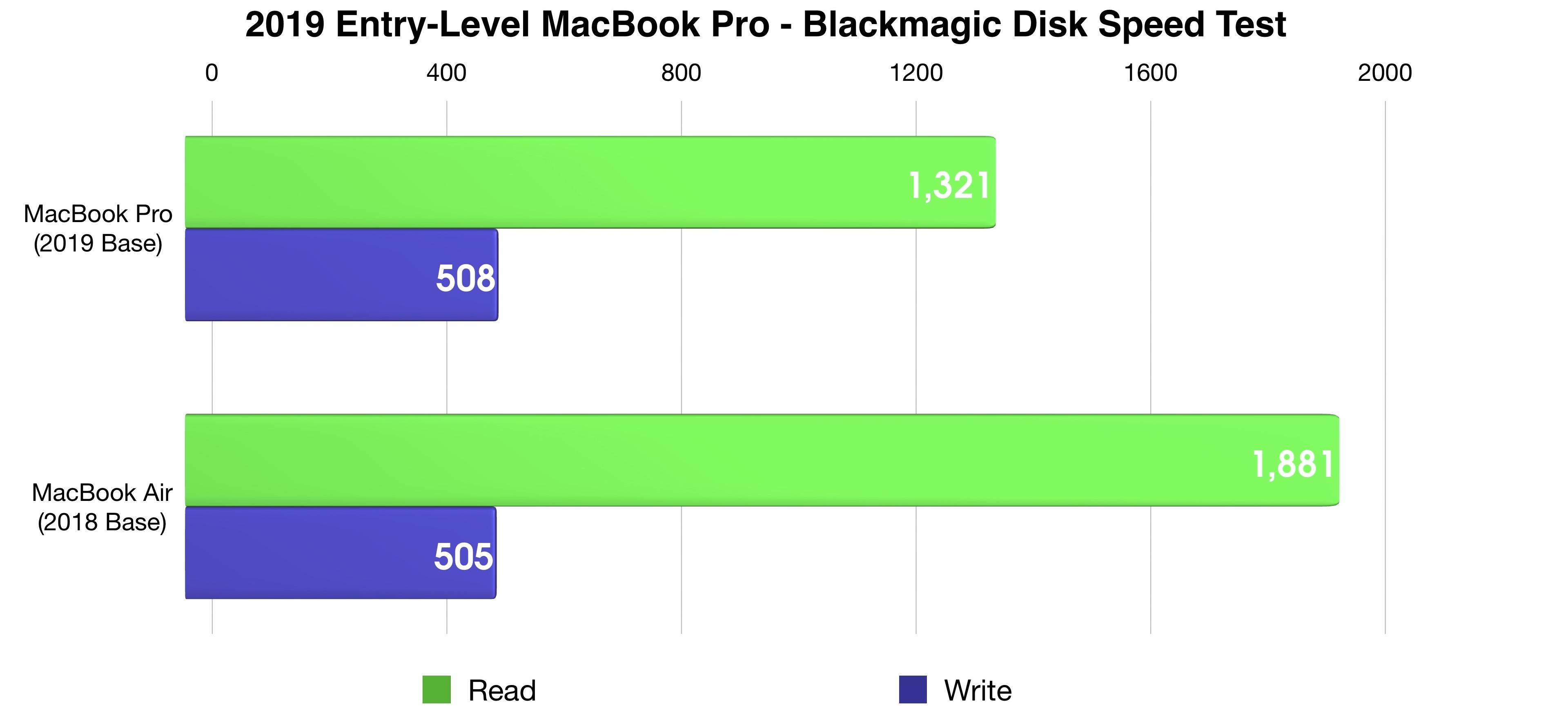 2019 MacBook Pro Blackmagic Benchmark