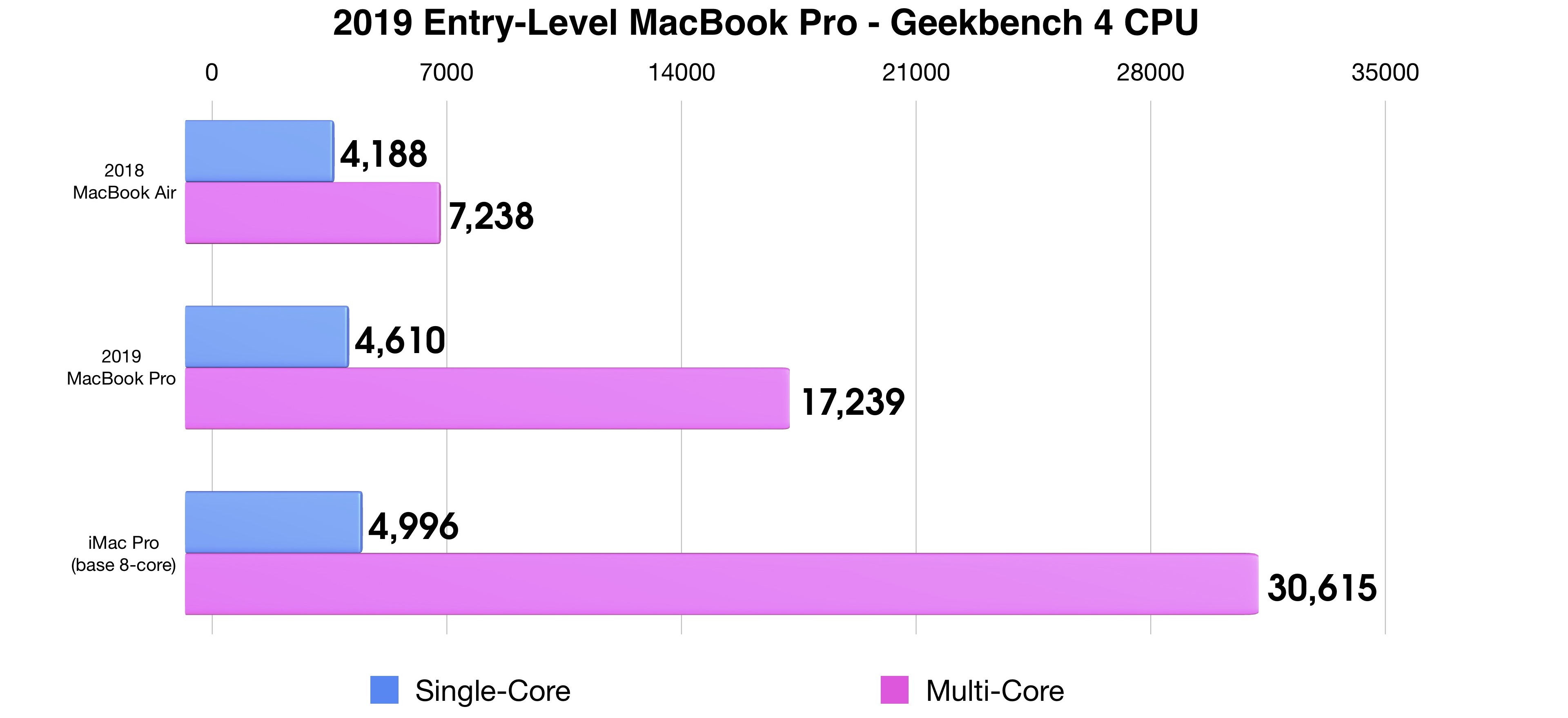2019 MacBook Pro Geekbench Benchmark