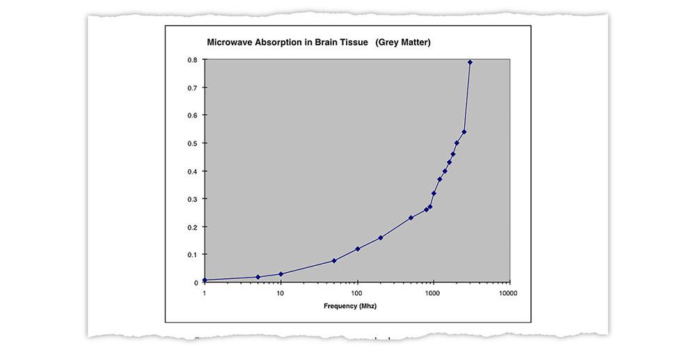 NYT explains how one mistaken graph created the 5G health hazard myth