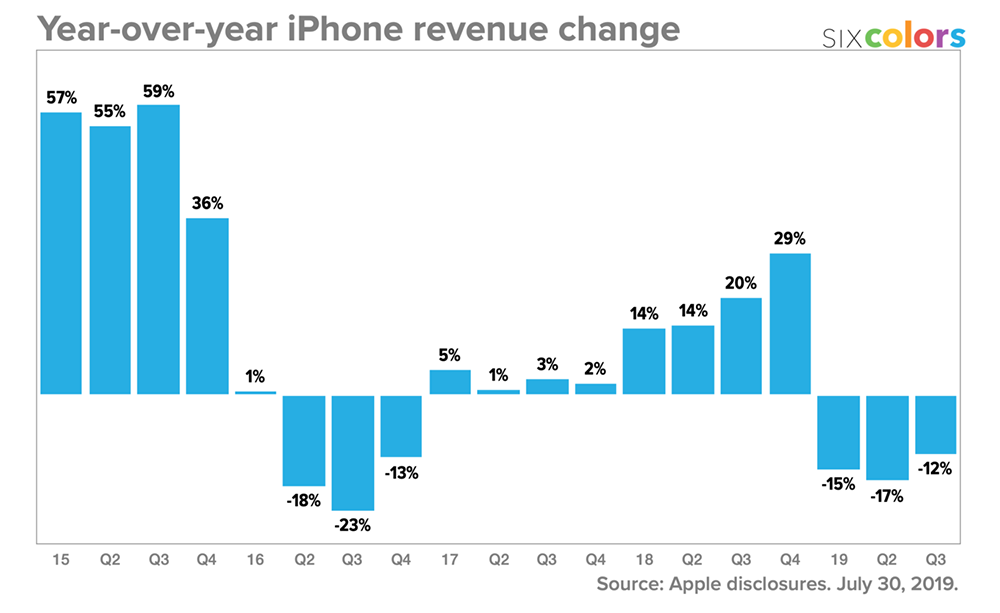 Three quarters of declining iPhone revenue