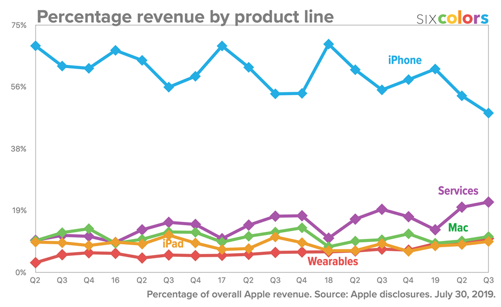 Percentage revenue by product