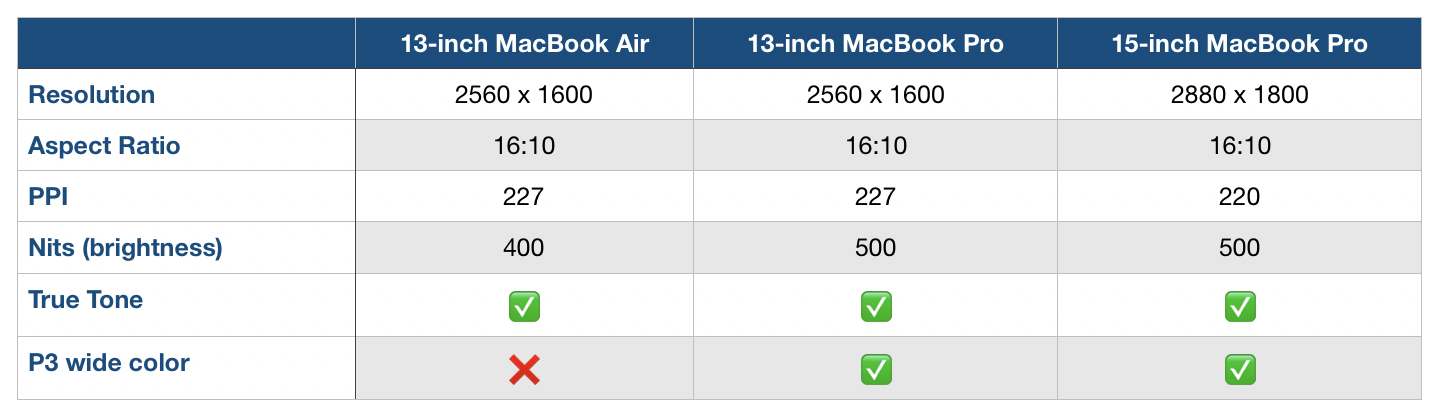 MacBook Air and MacBook Pro display comparison