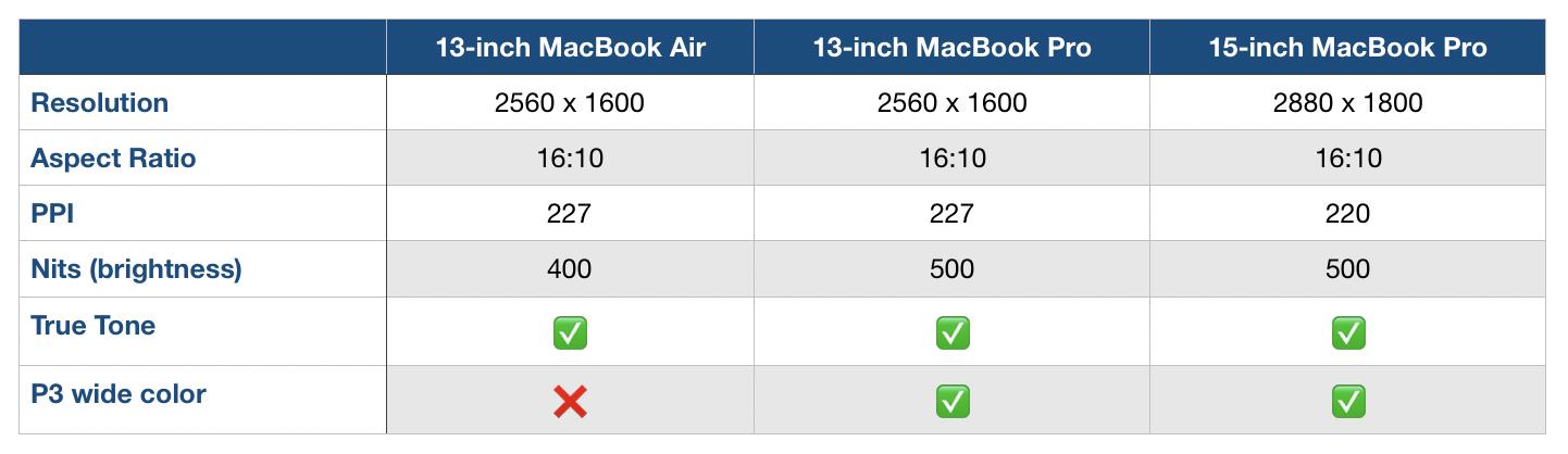 MacBook Air and MacBook Pro display comparison