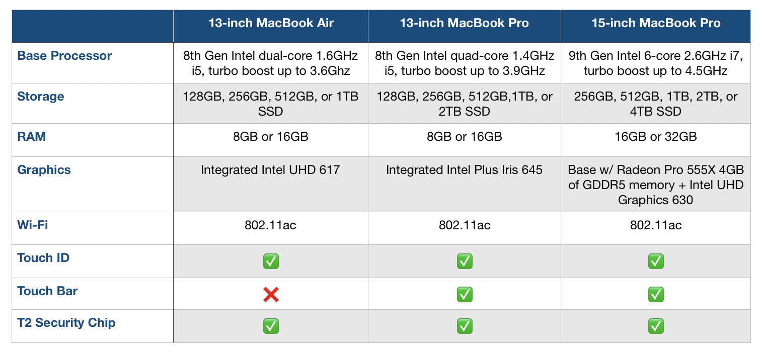 MacBook Air MacBook Pro specs comparison