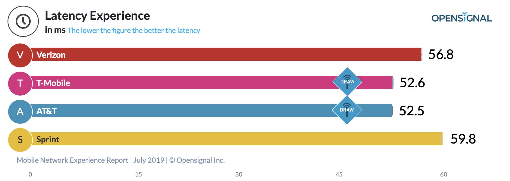network study latency