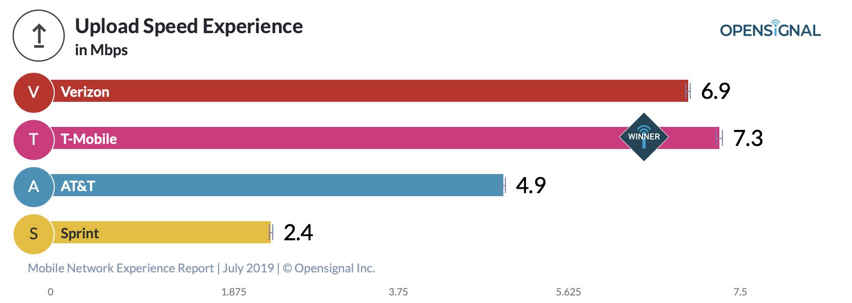 Verizon T-mobile best LTE network study upload speed