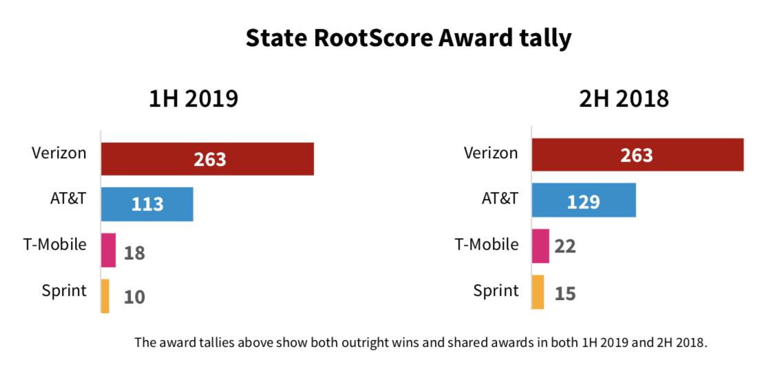 Verizon best overall carrier