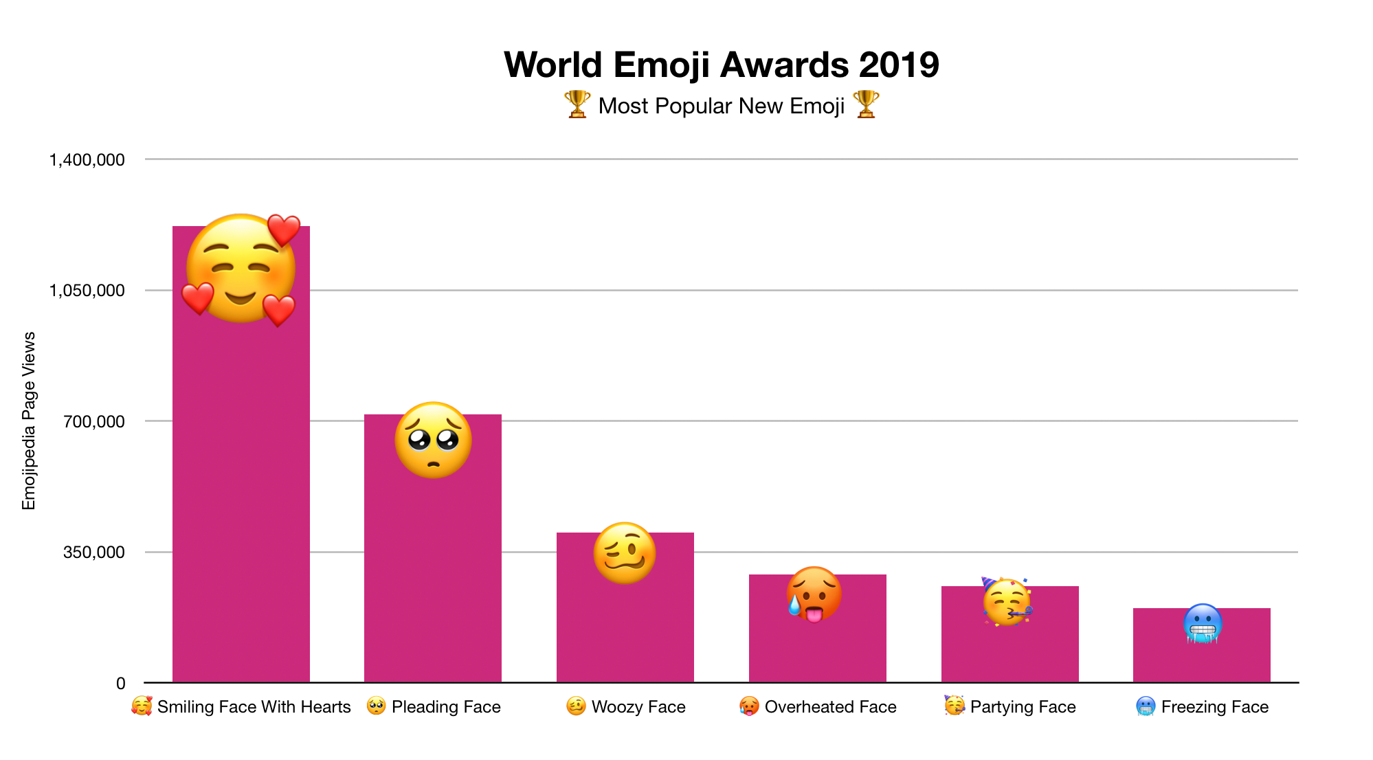world emoji day awards