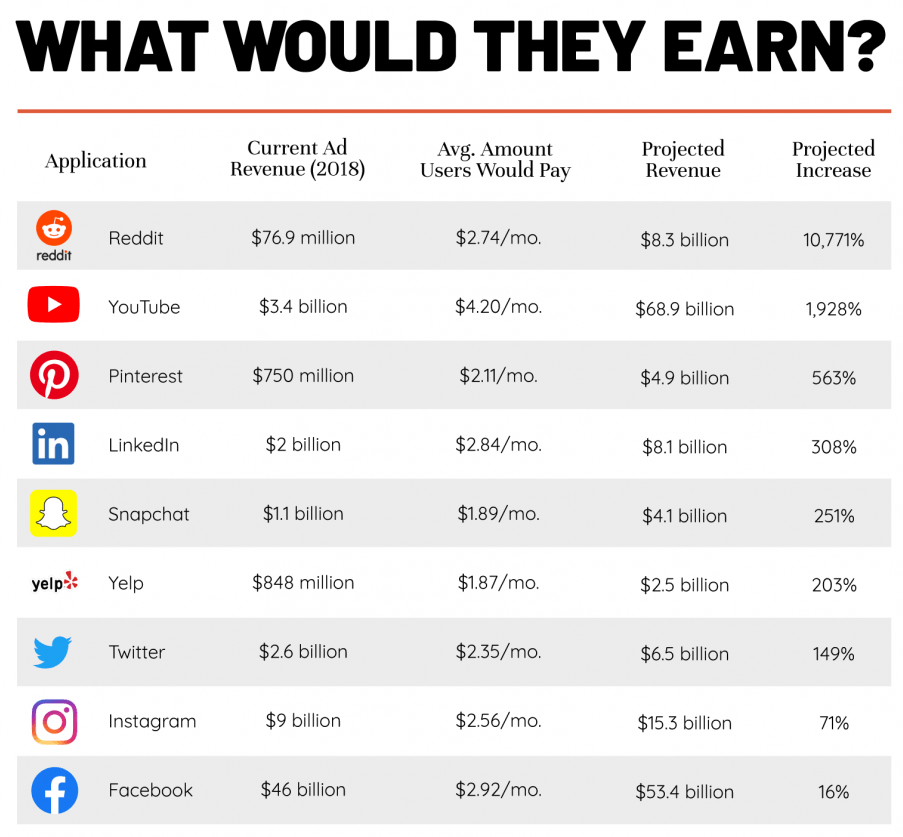 Theoretical app earnings