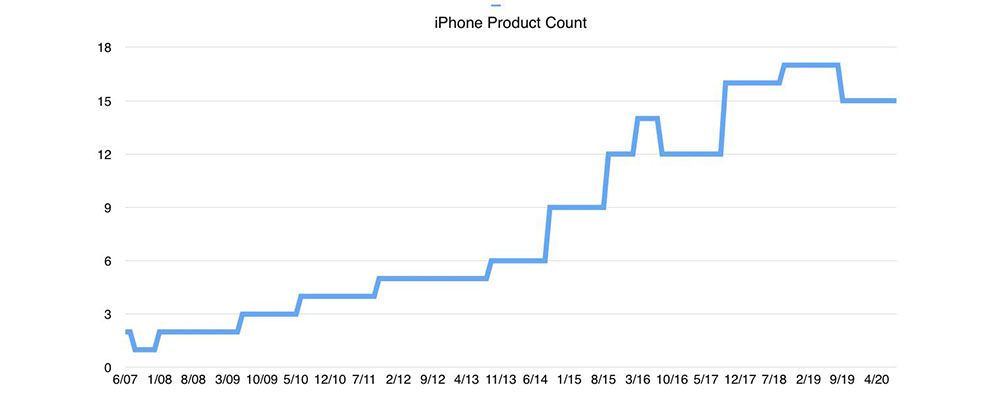 iPhone product count by year