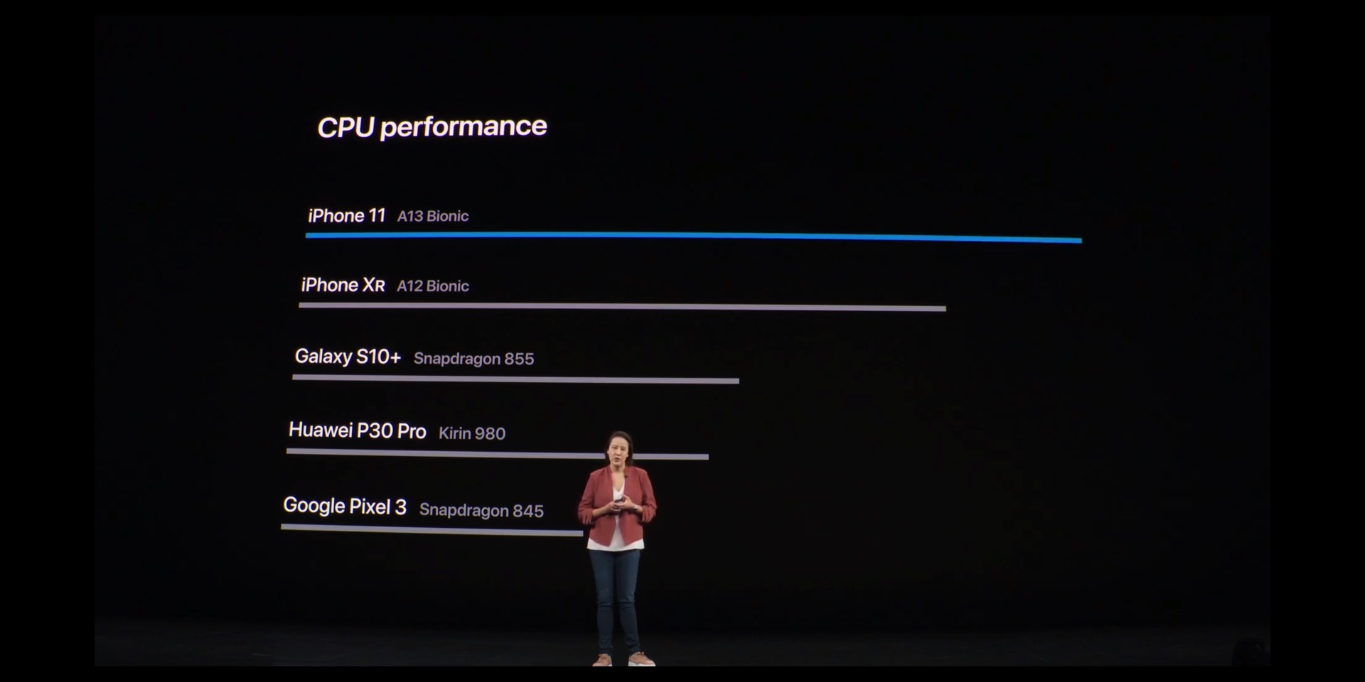 fastest CPU