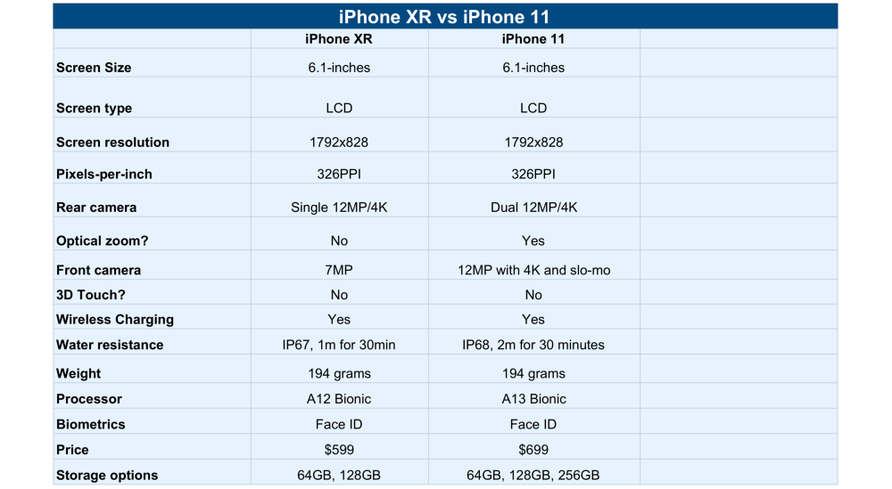 iPhone 11 vs iPhone XR chart