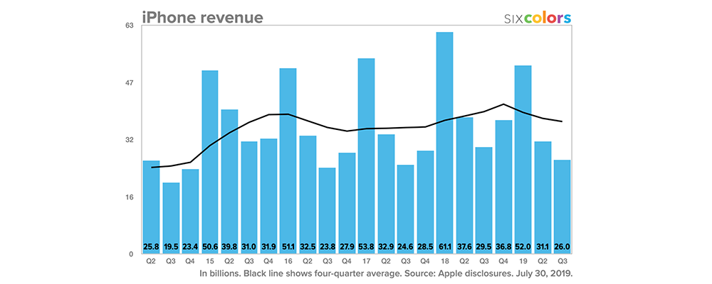 iPhone revenue