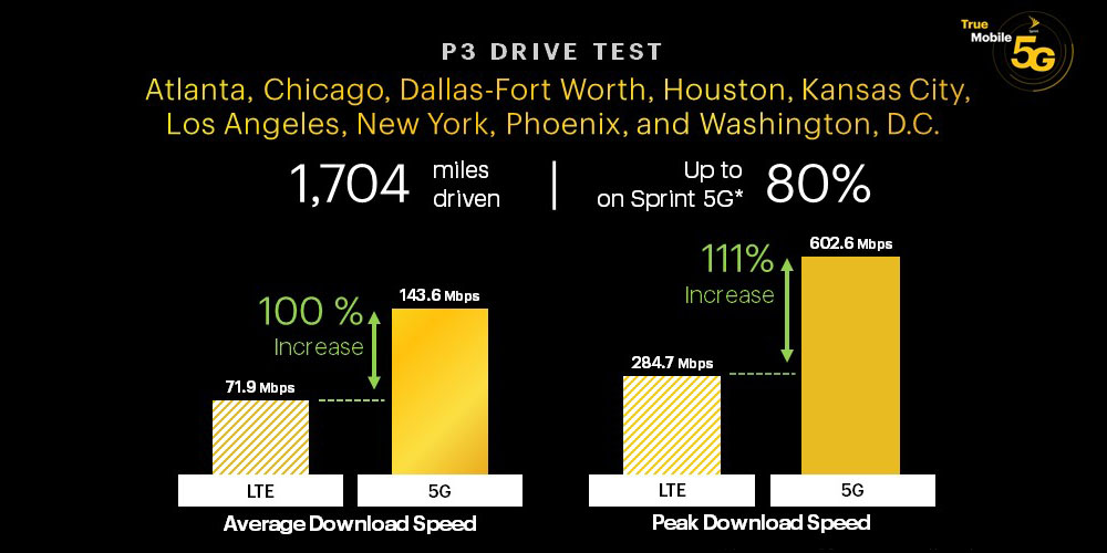 Sprint 5G now reaches 16M people, claims carrier; six times faster than LTE