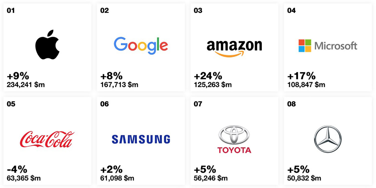 Apple still the most valuable brand in the world, name now worth 9% more