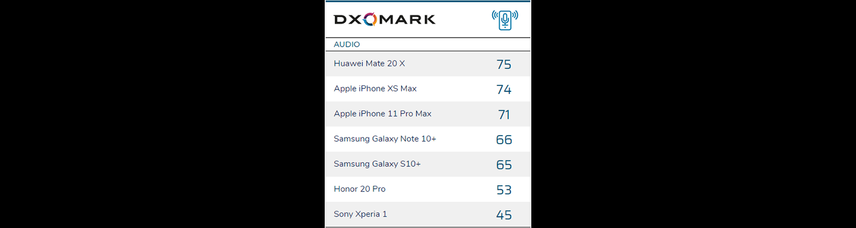 DxOMark audio testing