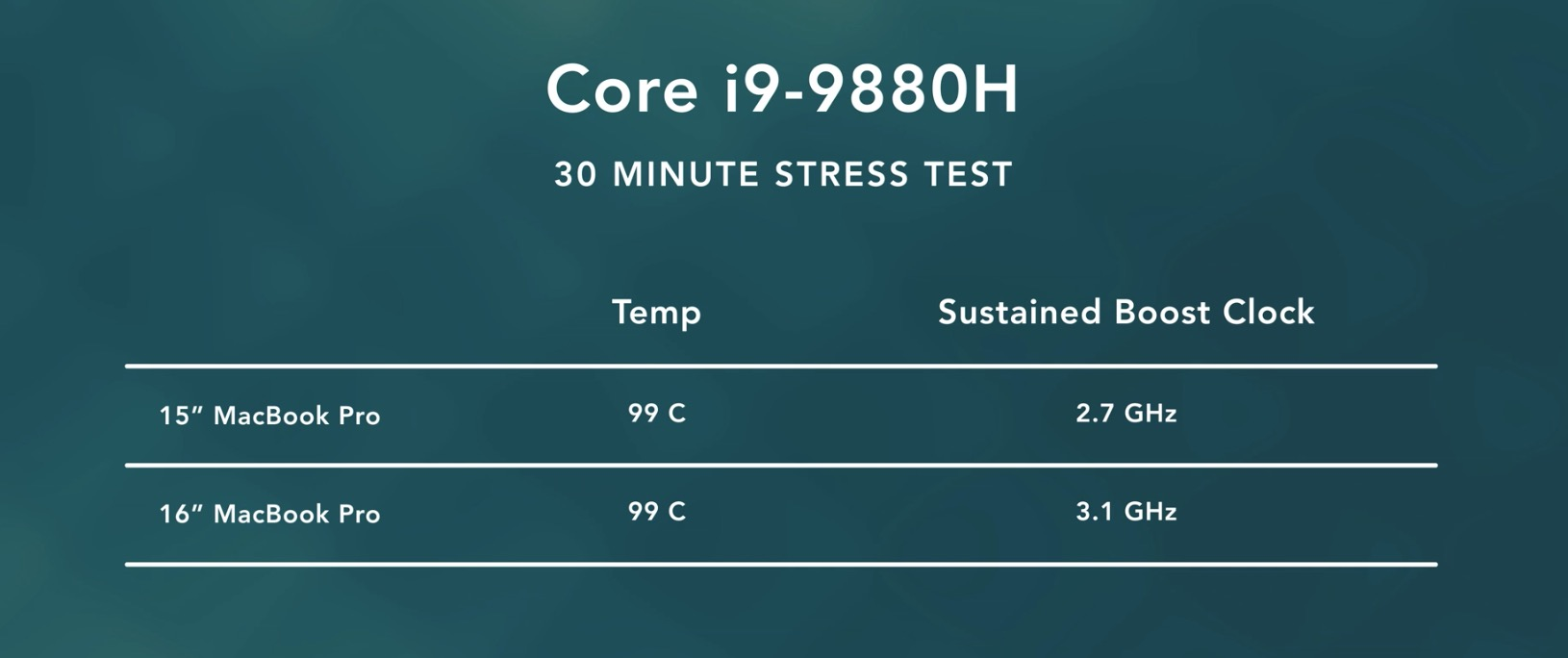 16-inch MacBook Pro thermal stress test