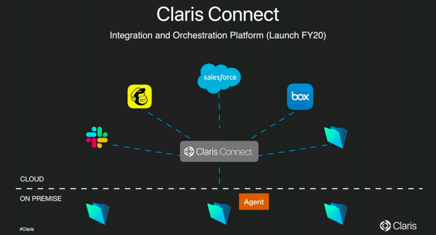 Apple subsidiary Claris launches beta of Connect automation platform for third-party apps