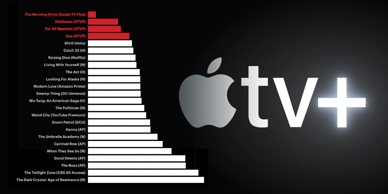Analytics firm says Apple TV+ premiere interest pales compared to Netflix, rumored Apple and Showtime bundle