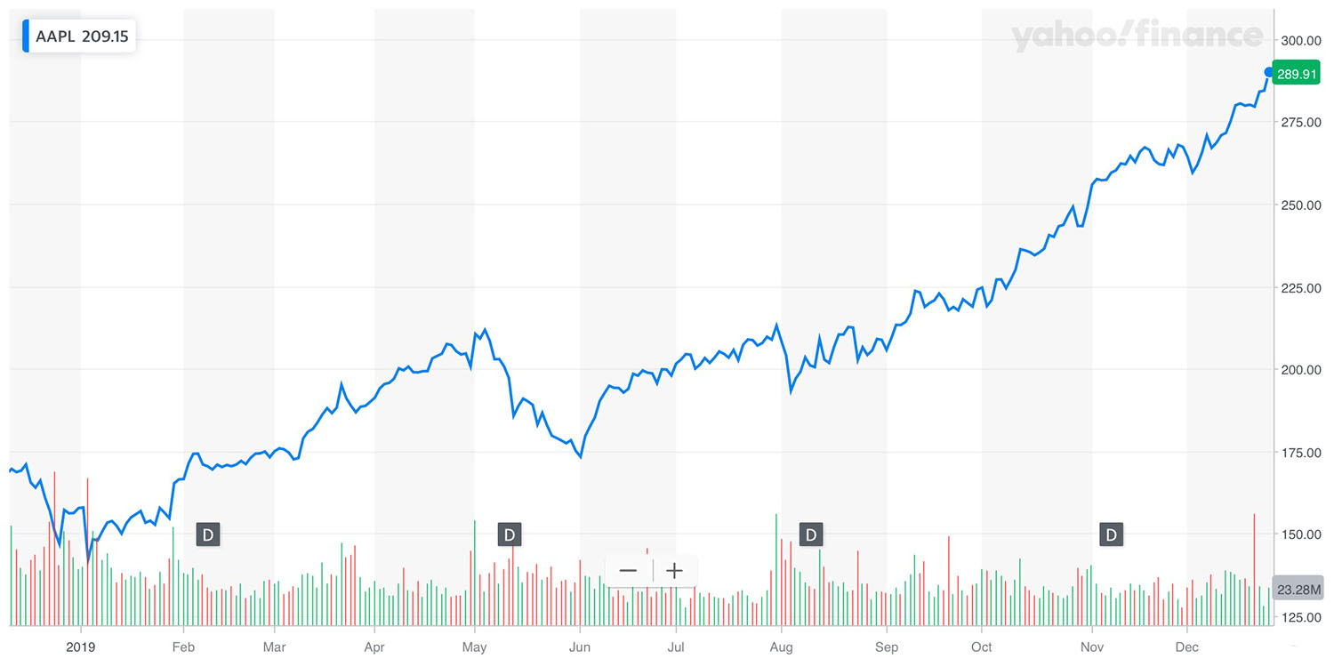 AAPL 2019 performance is the best since 2009, up more than 80% year to date