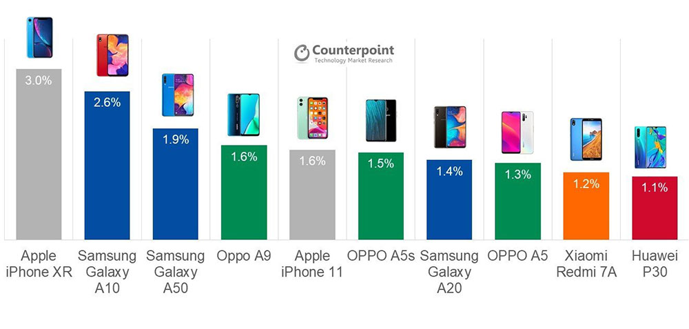 Best-selling smartphones Q3 2019