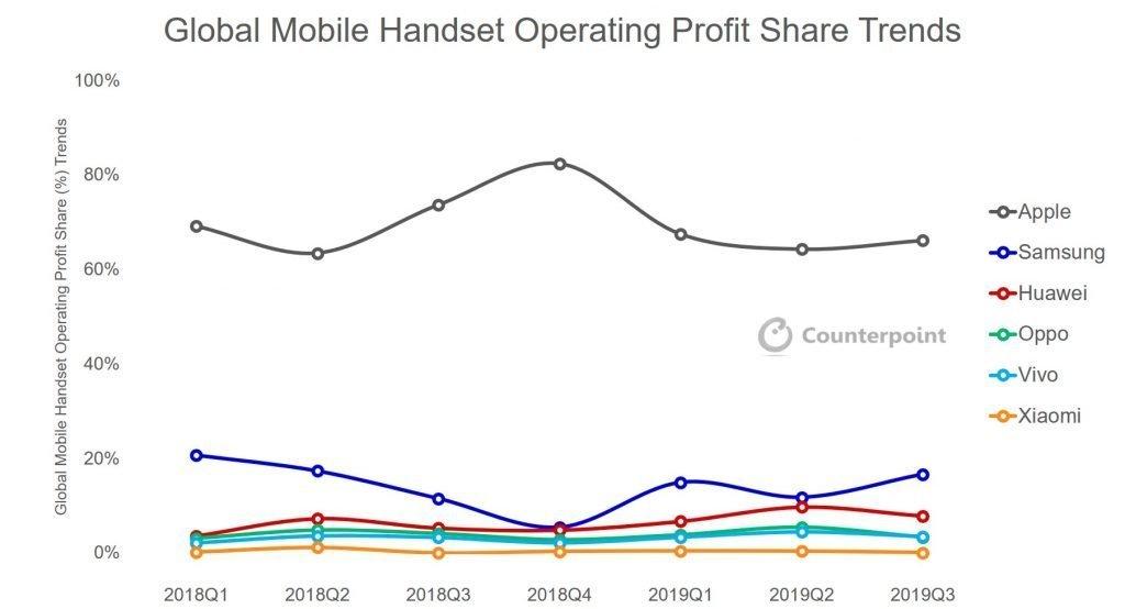 Smartphone profits