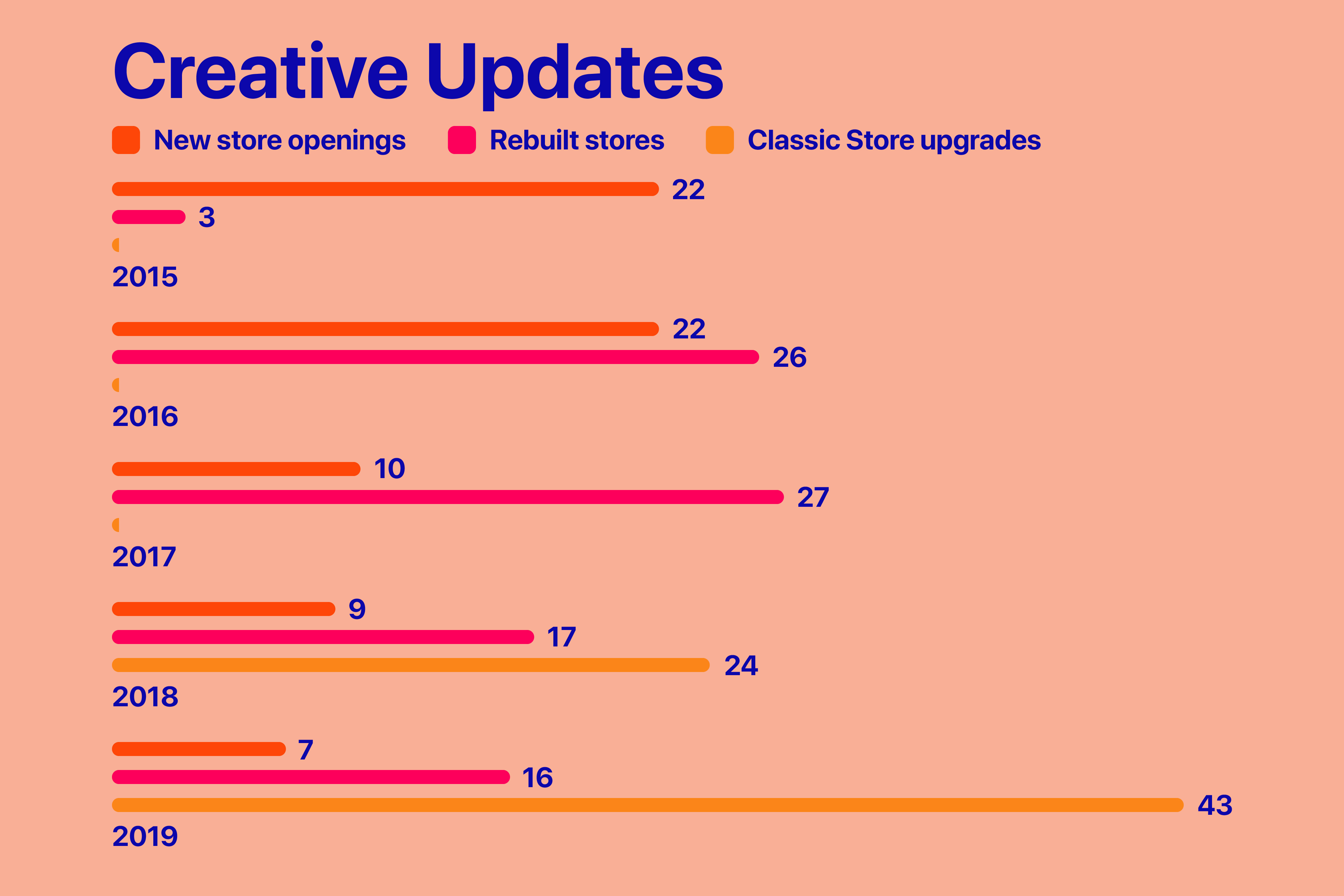 Comparison: Apple Store openings, rebuilds, and classic store upgrades