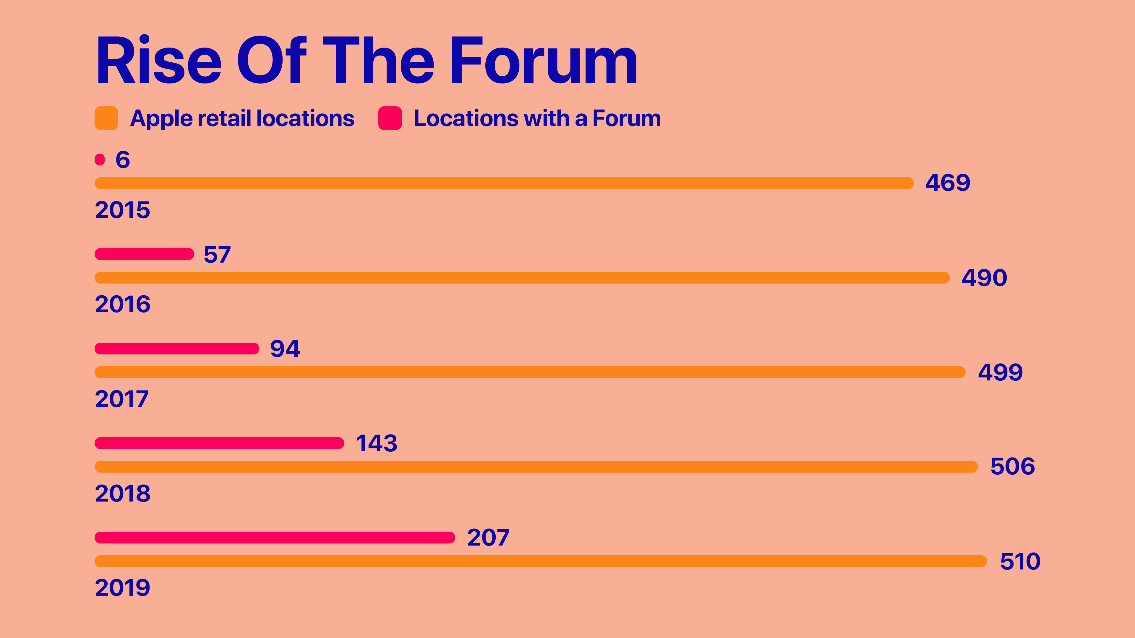 Comparison: Apple retail locations and locations with a Forum