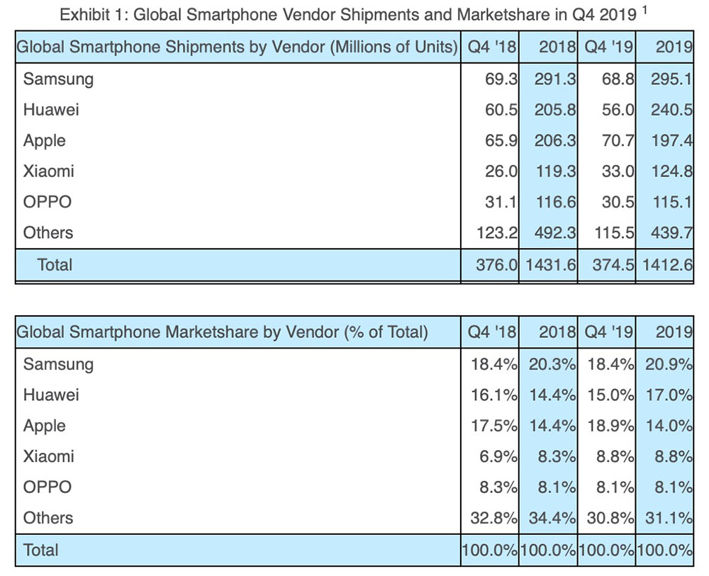 Strategy Analytics says Apple beat Samsung in Q4 2019