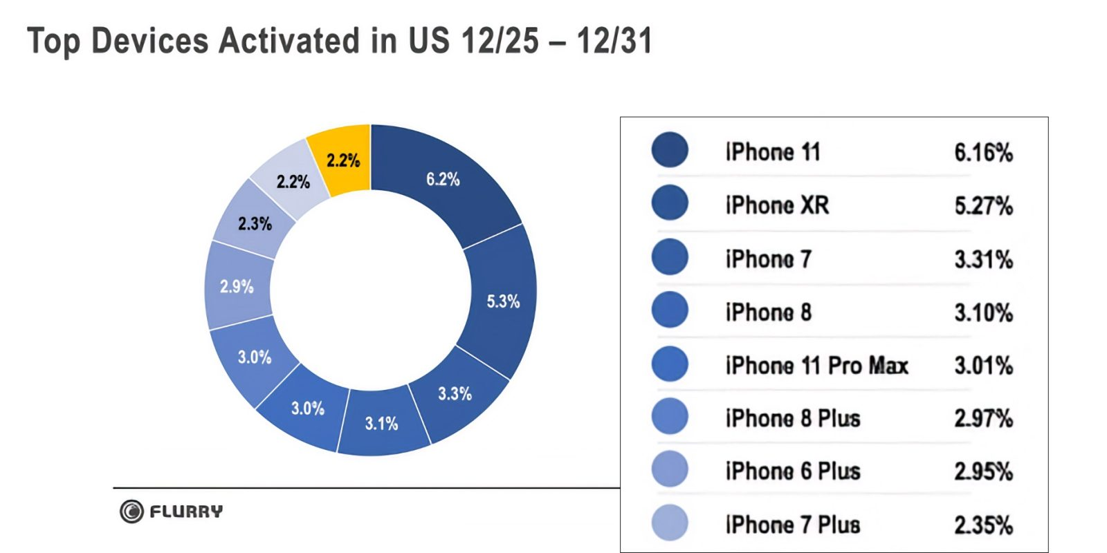 Apple wins Christmas: iPhone claims top 9 spots for mobile device activations in the US