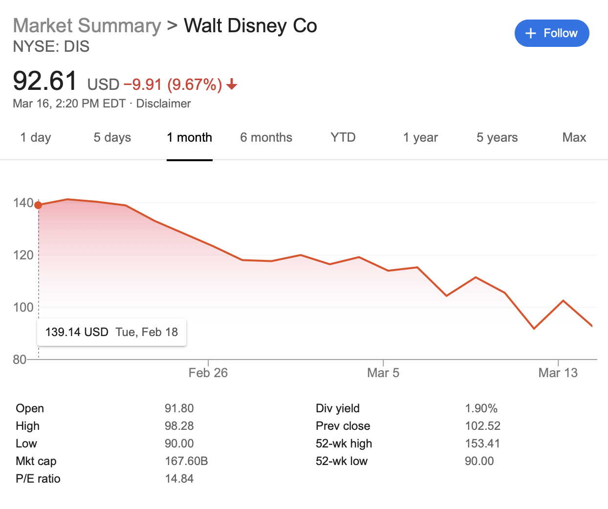 Apple buy Disney?
