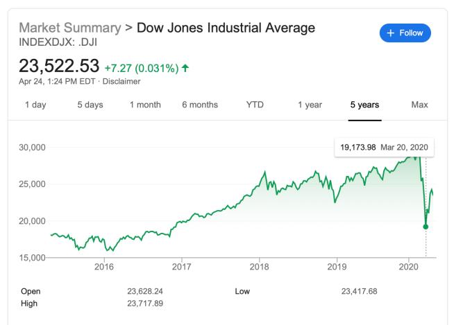 DJIA Trump says Cook sharp economic uptick