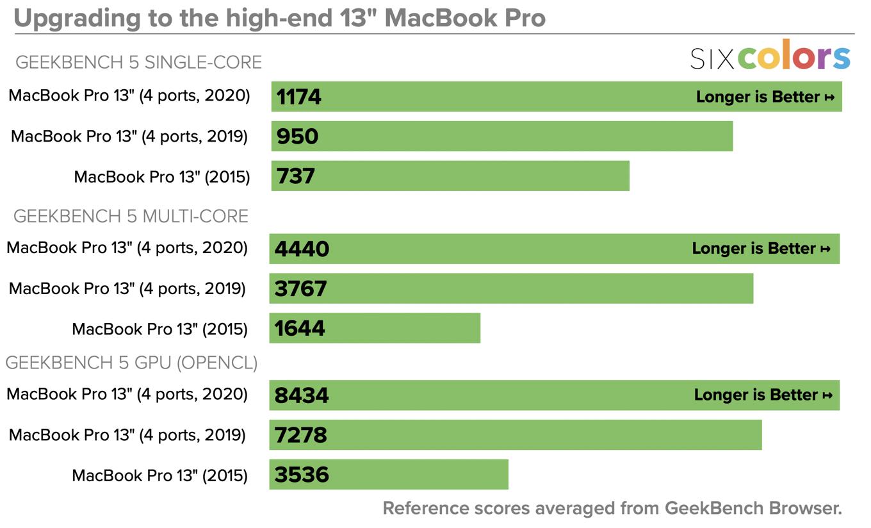 2020 MacBook Pro 13-inch comparison