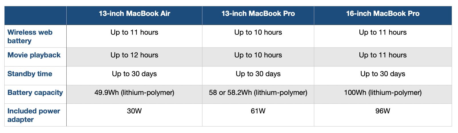 2020 13-inch MacBook Pro vs MacBook Air comparison - 9to5Mac